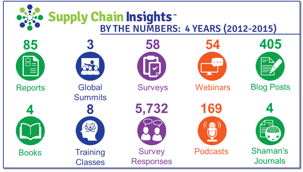2016 supply chain insights