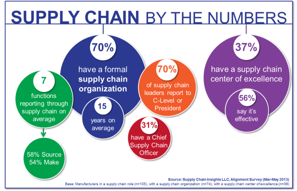 supply-chain-organizations
