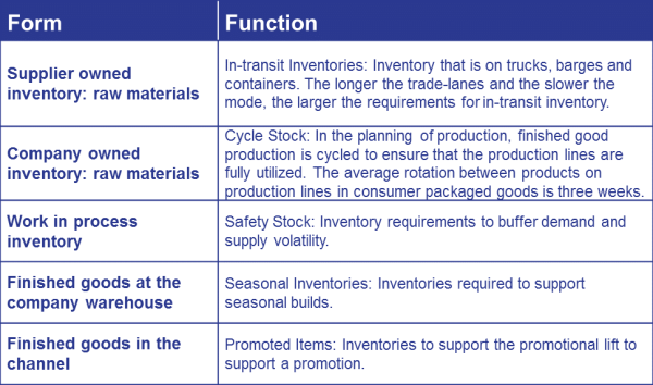 form and function of inventory