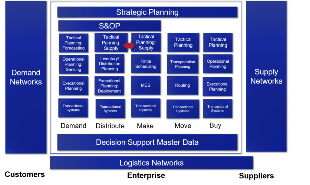 Four Strategies To Deploy As Supply Chain Hits Main Street