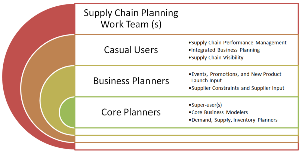 supply_chain_planning_work_teams